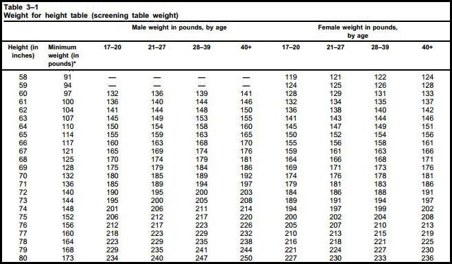 body fat percentage chart female army